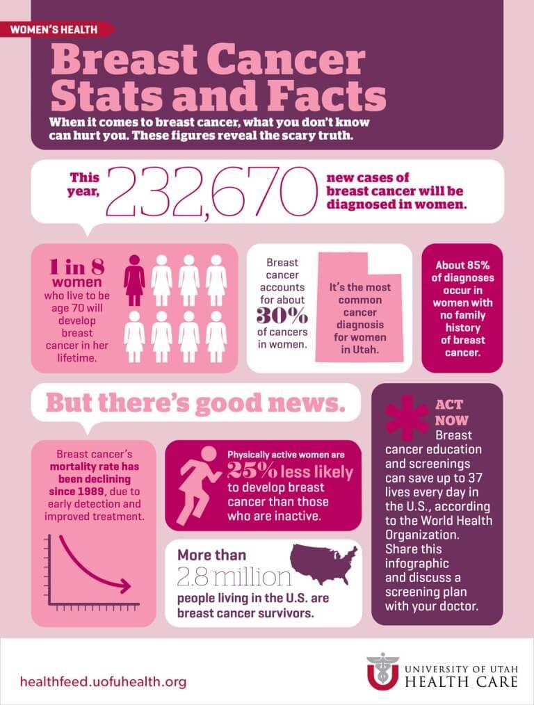 Statistik Dan Fakta Berkaitan Kanser Payudara
